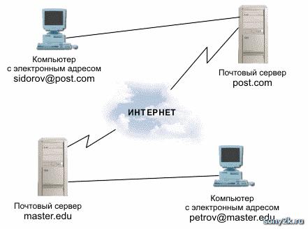 Как связать электронные ящики